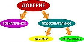 в психологии