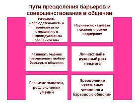 Психологические барьеры в общении