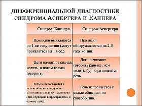 Диагностика синдрома Аспергера