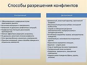 sposoby-razresheniya-konfliktov-mezhlichnostnyh-vnutrilichnostnyh-semeynyh