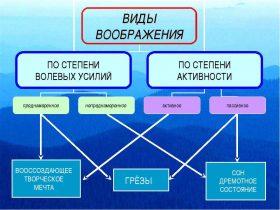 Воображение в психологии